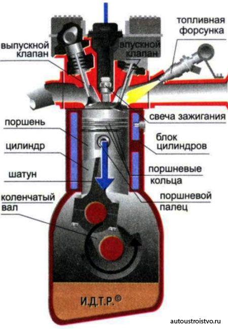 карбюратора или инжектора