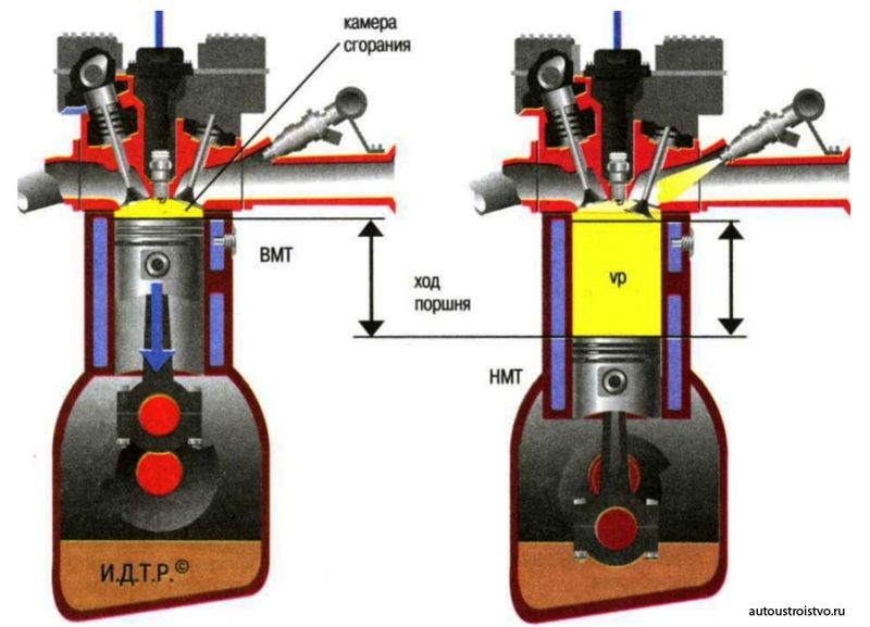 Характеристики двигателя При