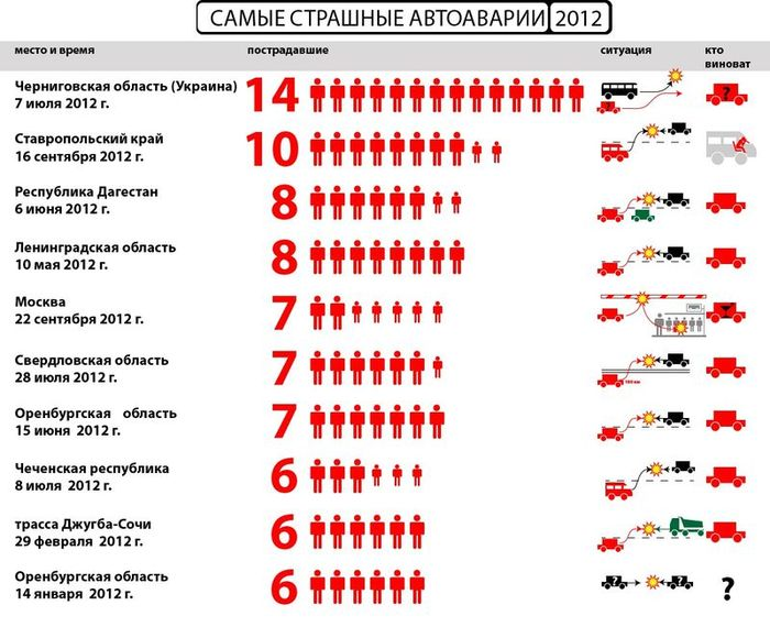 Топ-10 самых страшных ДТП 2012 года (10 фото)