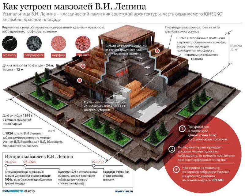 Как устроен Мавзолей Ленина (7 фото + текст)