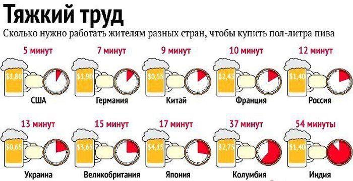 со скольки кружек пива пьянеют первым днем