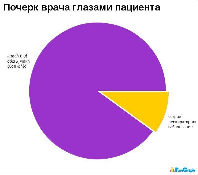 графики, диаграммы