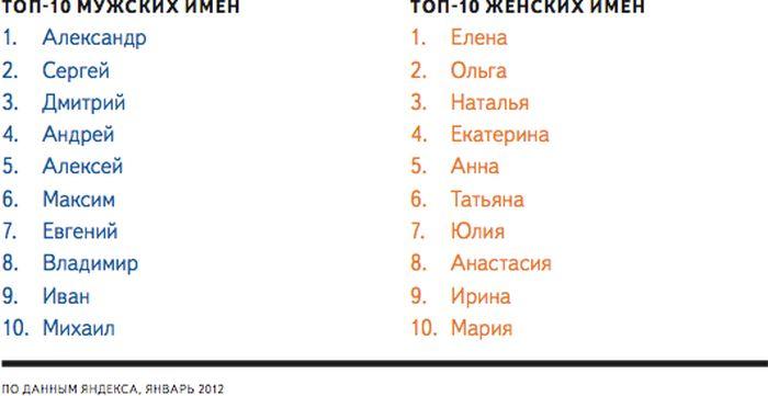 Популярные имена в России (3 фото)