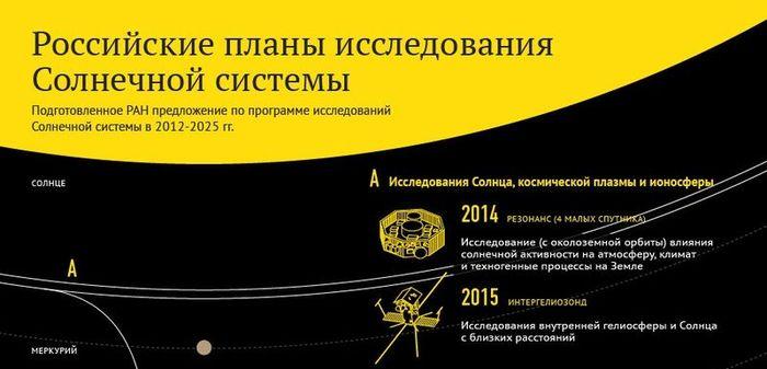 Программа исследований Солнечной системы до 2025 года (2 фото)