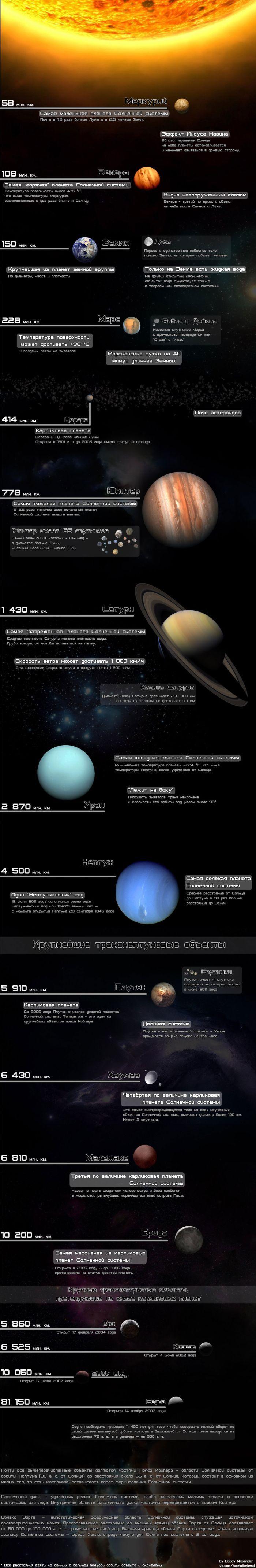 Про солнечную систему (1 картинка)
