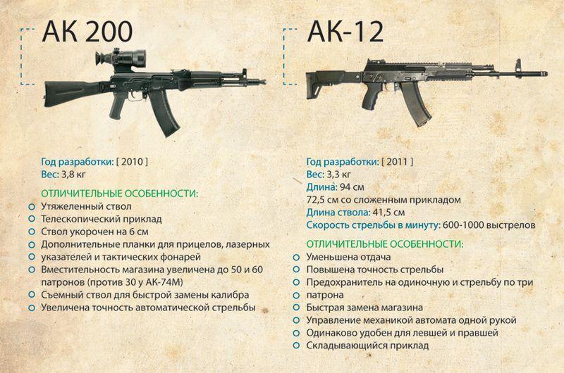 Картинки оружия и его ттх