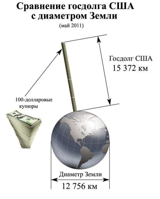 14 300 000 000 000 $ = 15 372 500 000 мм<br>15 372 500 000 мм = 15 372 км<br>То есть высота нашей стопочки из сто долларовых купюр — 15 с лишним тысяч километров. Вполне сравнимо с диаметром Земли.