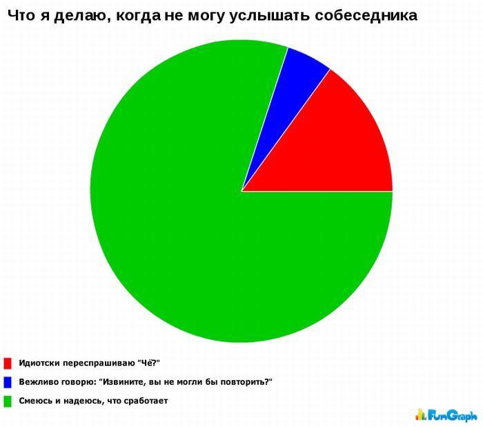 Статистика в картинках. Часть 6. (50 фото)
