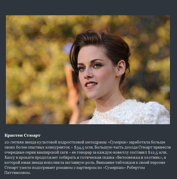 Самые дорогие актрисы Голливуда 2012 (10 фото)
