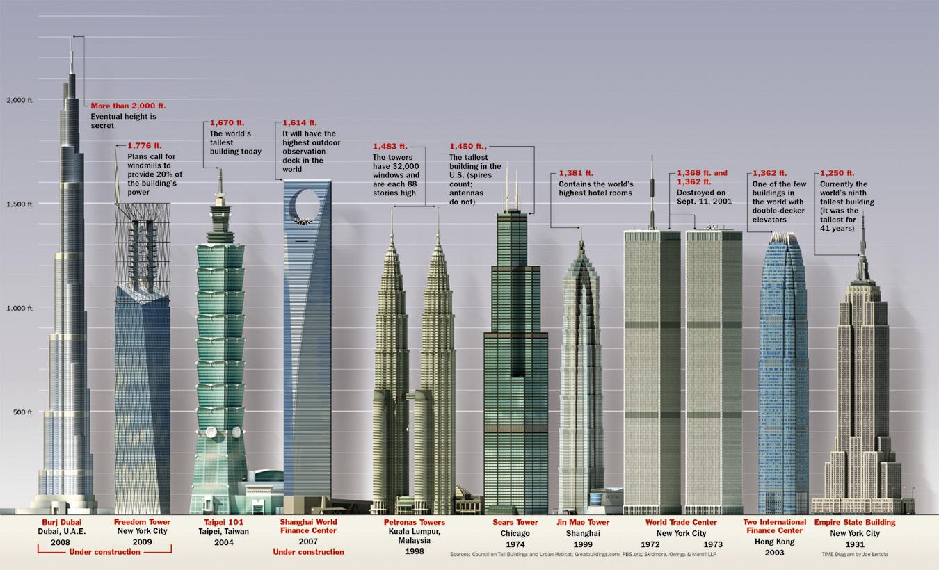 http://fishki.net/picsw/072007/23/bonus2/skyscrapers.jpg