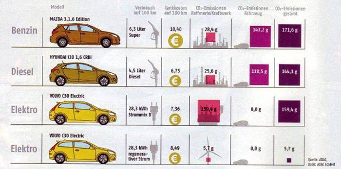 авто, электромобили, электроавтомобили