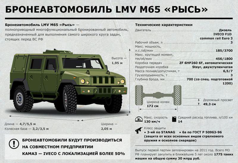 "Бронеавтомобиль LMV M65 ""Рысь"" (12 фото + видео)"