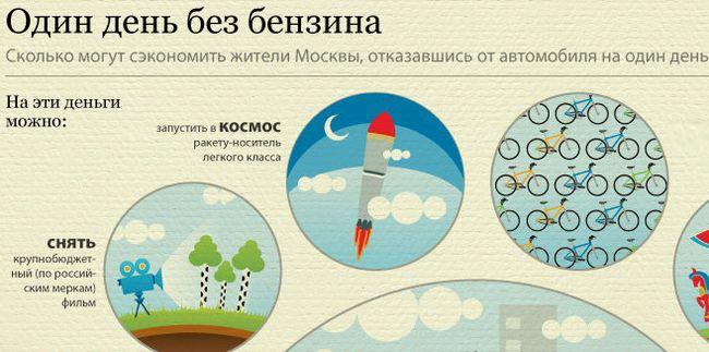 Сколько сэкономит Москва, отказавшись на день от автомобилей (1 фото)