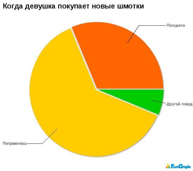 Статистика в картинках. Часть 9. (29 фото)