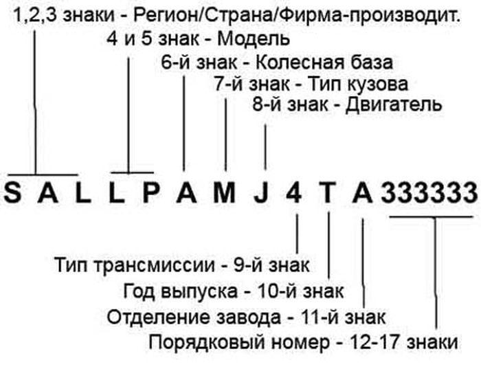 Расшифровка VIN номера автомобиля (фото+текст)