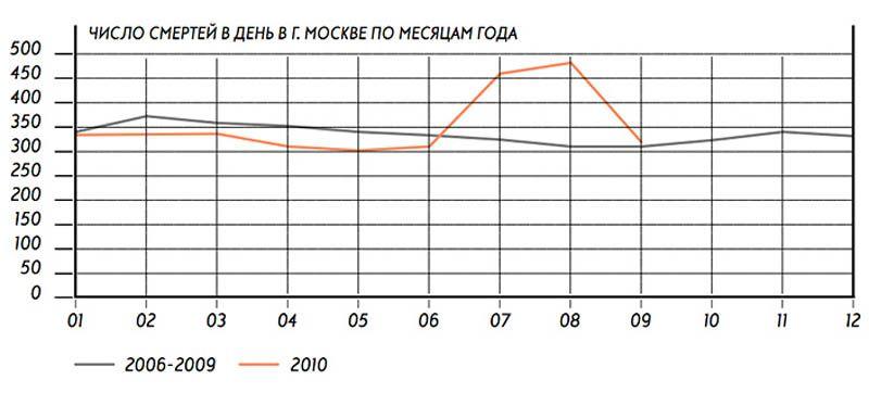 <b>ЛЕСА, КОТОРЫЕ МЫ ПОТЕРЯЛИ</b><br/>Из-за необычайно жаркого и засушливого лета в России произошло более 30 тыс. лесных пожаров, которые помимо миллионов гектаров леса  уничтожили около 130 населенных пунктов.  По данным, сообщенным в октябре Минэкономразвития, в стране из-за аномальной жары, в период с июня по август 2010 года, погибло 55 800 человек, что практически полностью совпало с графиком смертности, опубликованным еще в сентябре главой Института экономического анализа Андреем Илларионовым.